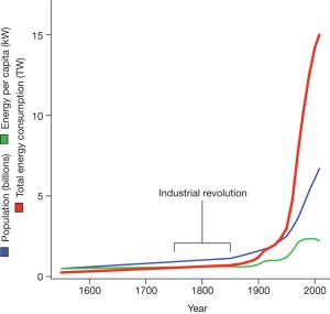 Population Growth, Energy Consumption and the Industrial Revolution Source Nature